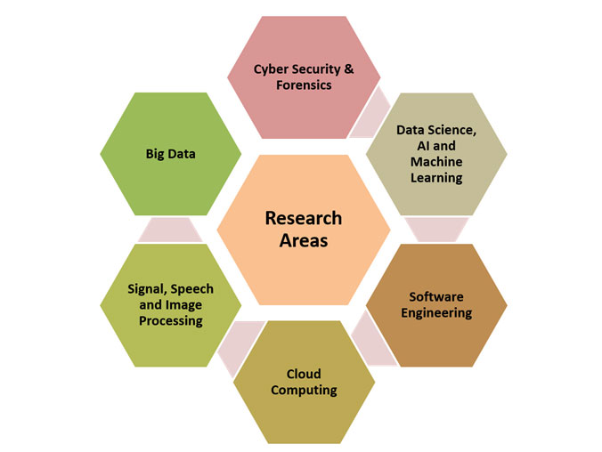 Image result for computer science area of research